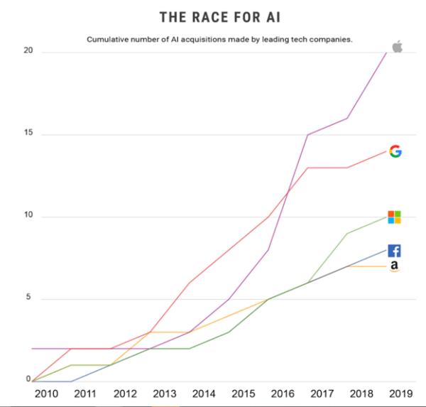 AI in Web Design