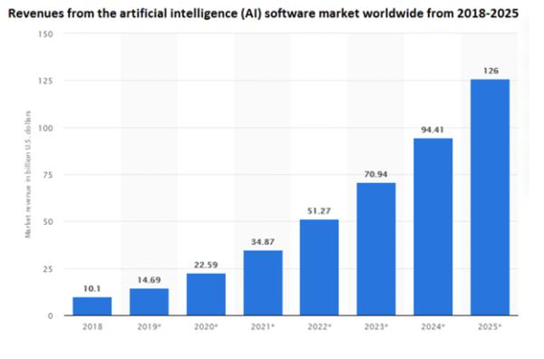 AI in Web Design Stats