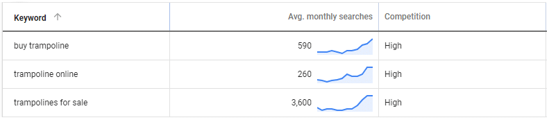 Avg. monthly searches