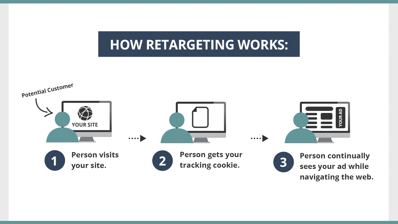 Retargeting with PPC
